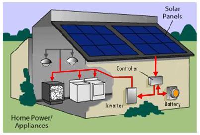 Instalasi listrik tenaga surya utama andri instalasi listrik tenaga surya ccuart Images